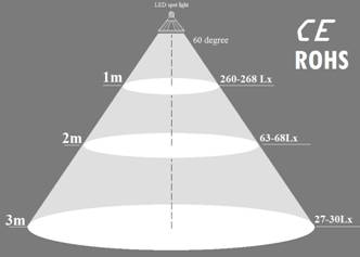LED射灯效果