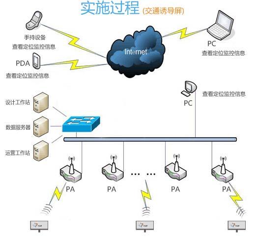 LED车载千赢国际官网配套产品