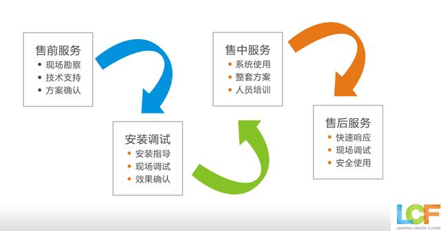 联诚发服务流程